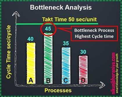 Bottleneck Analysis - Lean Tools | Lean Manufacturing