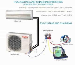 Proses Kerja Vacuum dan Cara Mengisi Freon AC