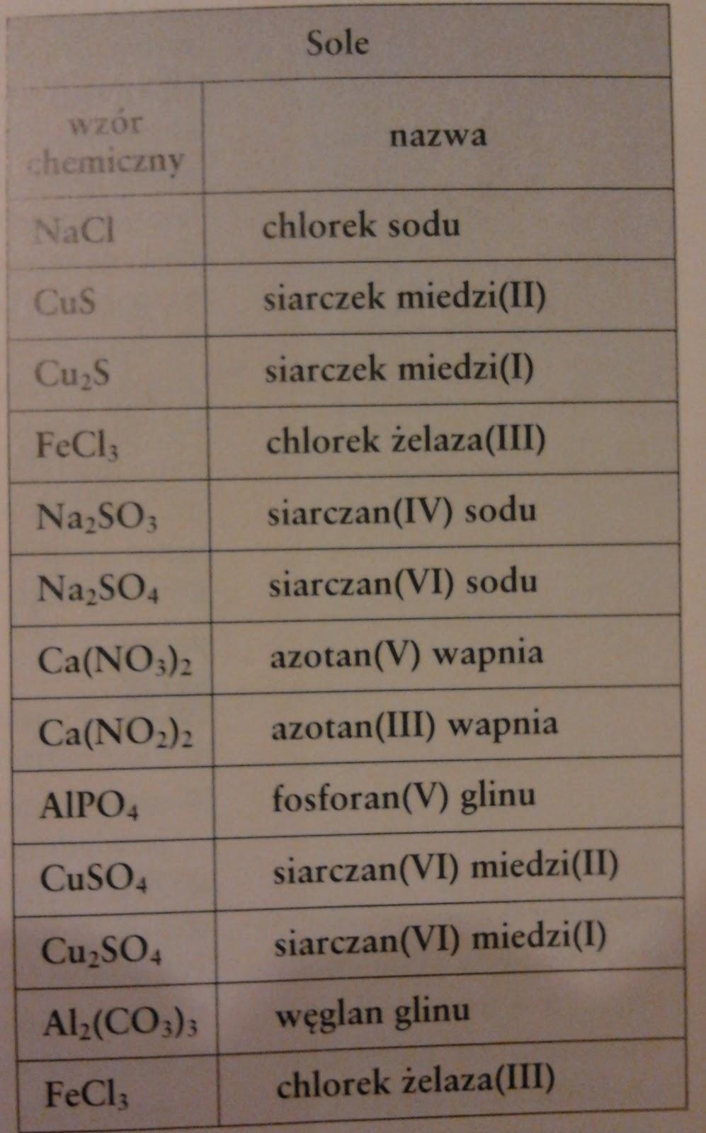 sprawdzian chemia kwasy 2 gimnazjum