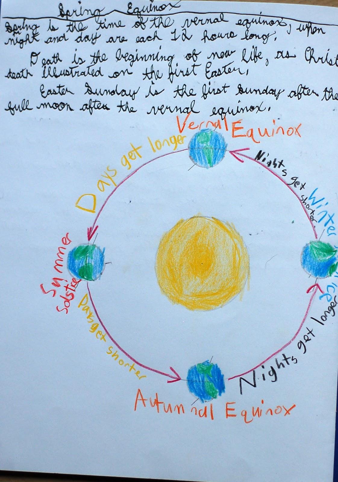 Renaissance Home Sixth Grade Waldorf Astronomy