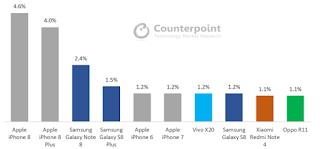 smartphone sales Chart