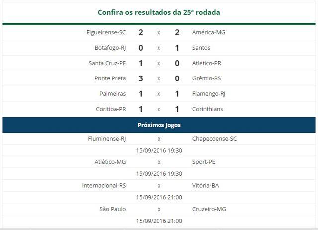 Placar: Palmeiras mantêm a ponta
