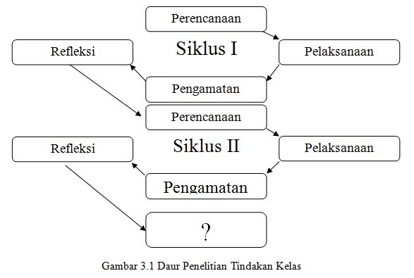 Ptkbahasaindonesia: Contoh PTK Kenaikan Pangkat Guru SD Kelas