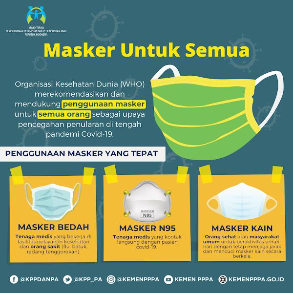 Jenis Masker dan Fungsinya