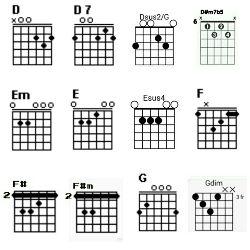 Chord D, D7, Dsus, D#m7b5, E, Em, Esus, F, F#, F#m, G dan Gdim