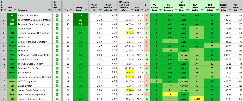 Top 20 de aristócratas con su valoración según RPD actual