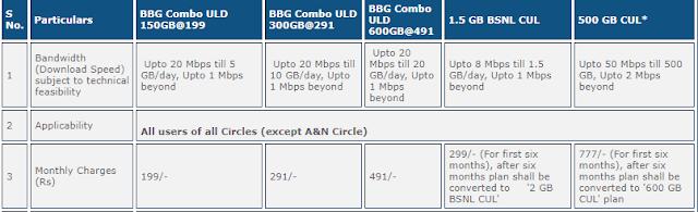 best broadband plans in India