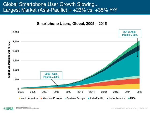 """global smartphone user growth: Asia vs rest of the world"""
