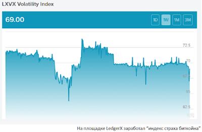 """На площадке LedgerX заработал """"индекс страха биткойна"""""""