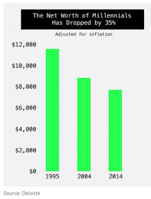 Millennial net worth