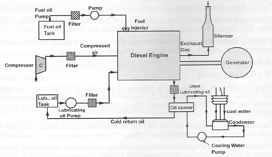 Diesel Engine Power Plant Diagram Online Wiring Diagram