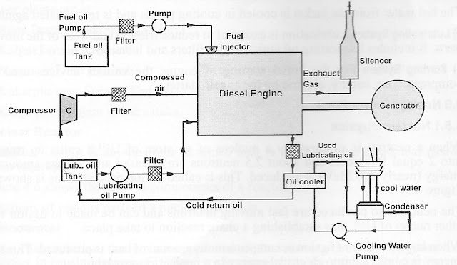 image result for diesel power plant