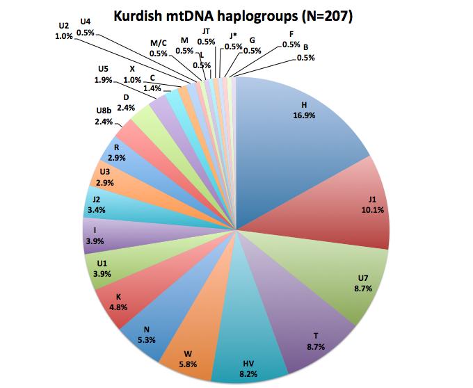 KurdishDNA