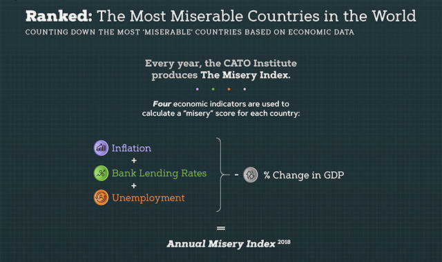 The Most Miserable Countries in the World #infographic
