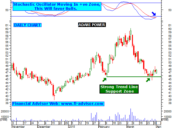 Adani power share price history / Weather and stock market