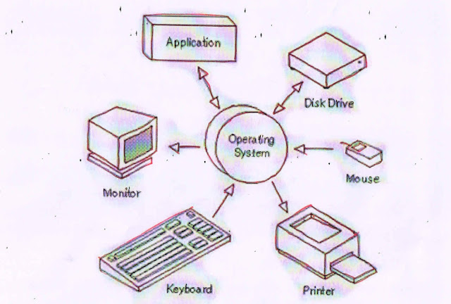 Operating system diagram, Picture of OS, image of Operating System