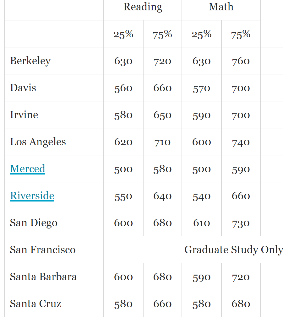 UCLA Faculty Association: SATs but no adversity score from