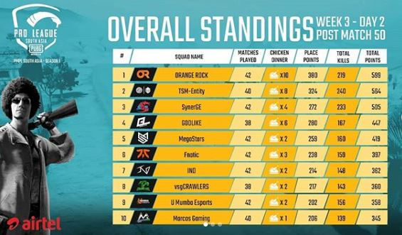 overall Standings of PMPL South Asia Day 2 W 3 | PUBG MOBILE Pro League S1
