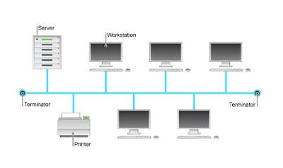 5 Jenis Topologi Jaringan Komputer : Pengertian dan Gambar