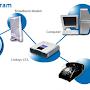 Bisnis Mendapatkan Akses Ke Teknologi Baru Dengan Menggunakan Telepon VoIP ADSL