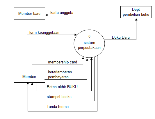 Dad diagram alir data dfd data flow diagram diagram level 0 langkah ccuart Images