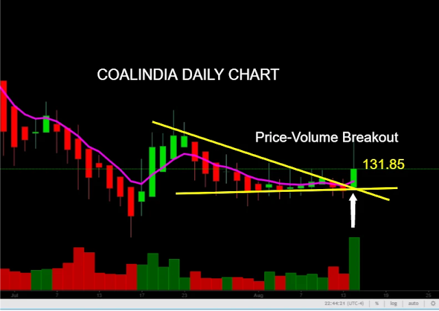 Coalindia share stock price target, www.finvestonline.com