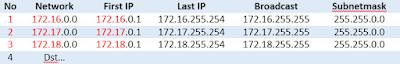 List IP Address Kelas B yang berbeda network