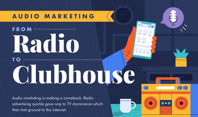 Audio marketing stats