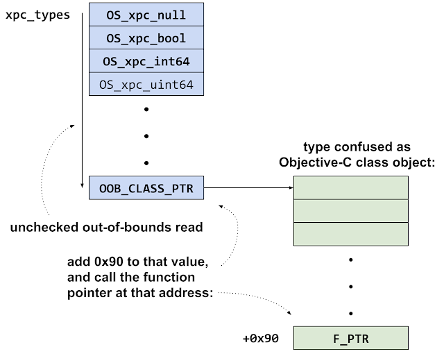 Diagram showing the series of pointer dereferences as a consequence of the unchecked array bounds. The unchecked index reads off of the end of the xpc_types array, reading an objective-c class pointer out-of-bounds. A function pointer is called at offset +0x90 from that class pointer.