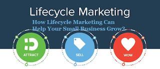 how-lifecycle-marketing-can-help-your-small-business-grow_optimized