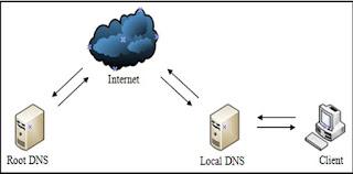 Gambar skema kerja DNS