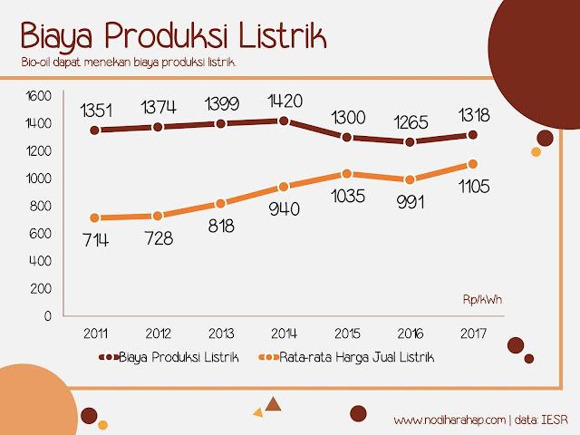 Biaya Produksi Listrik Selalu di atas Harga Jual