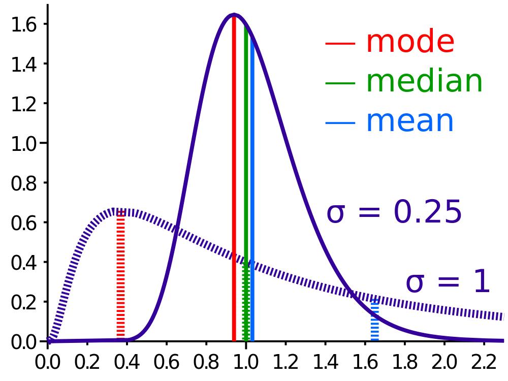 Random regression coefficients using lme4 | R-bloggers