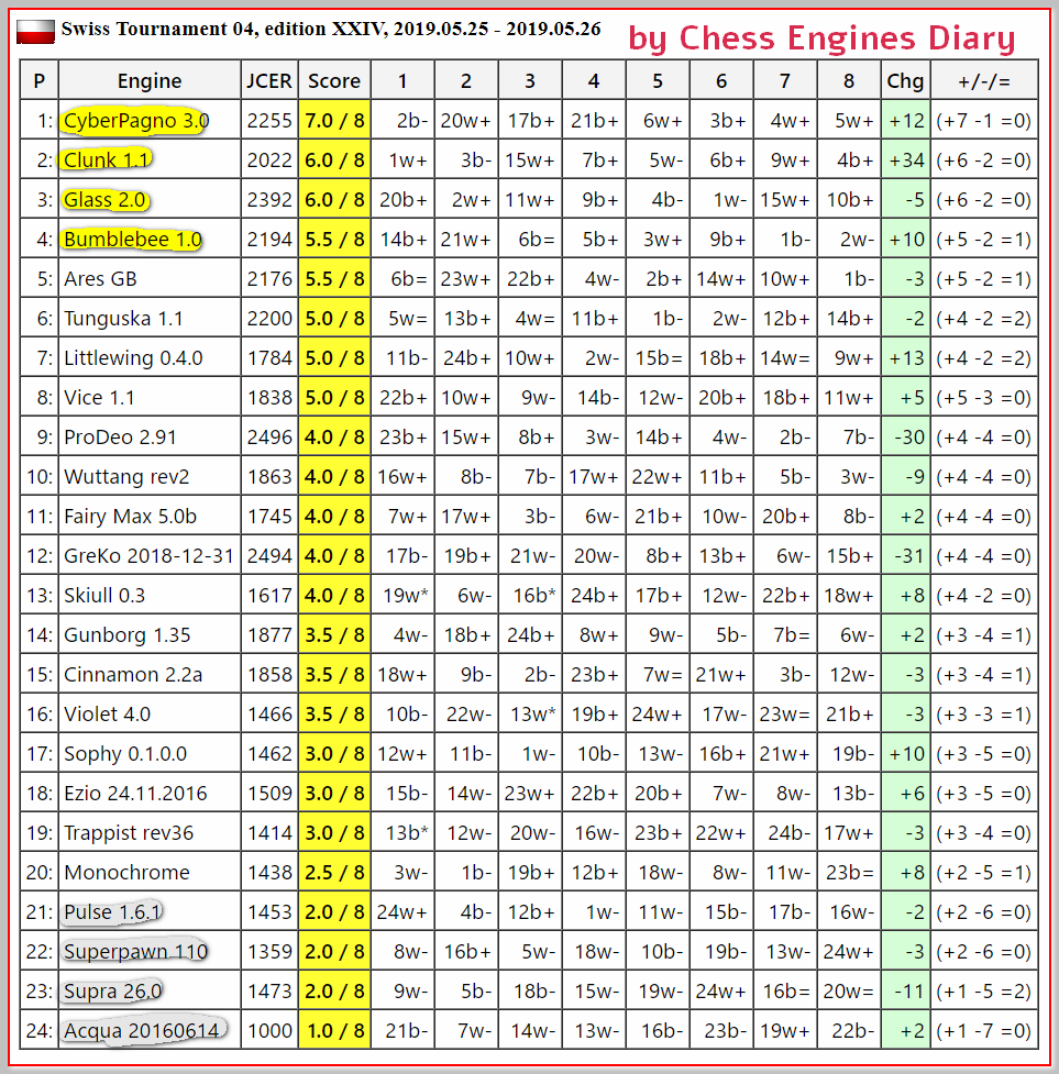 JCER (Jurek Chess Engines Rating) tournaments - Page 15 2019.05.25.Swiss04.JCER.edXXIV.html