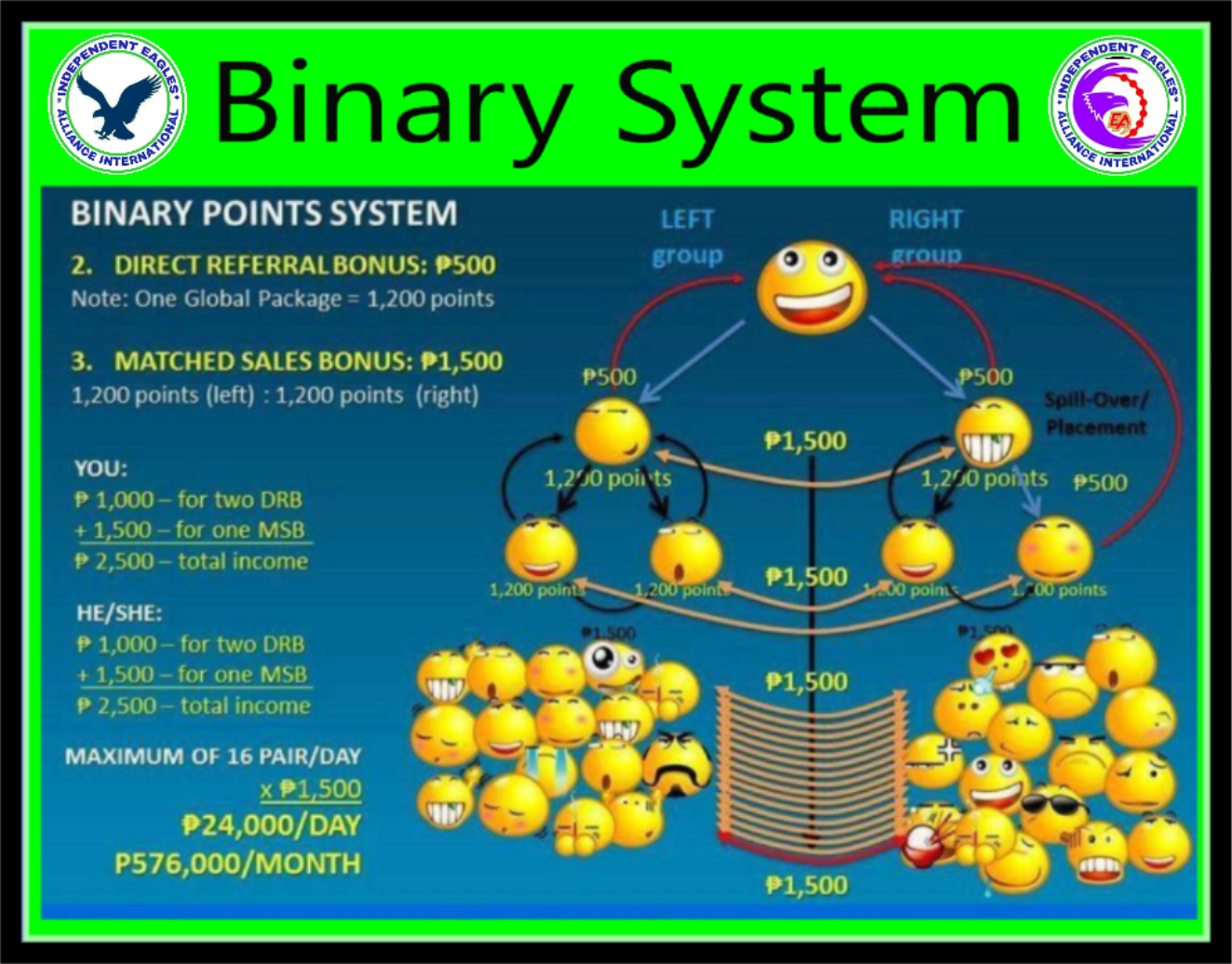 Erlinojr Cuisons Blog The Binary System