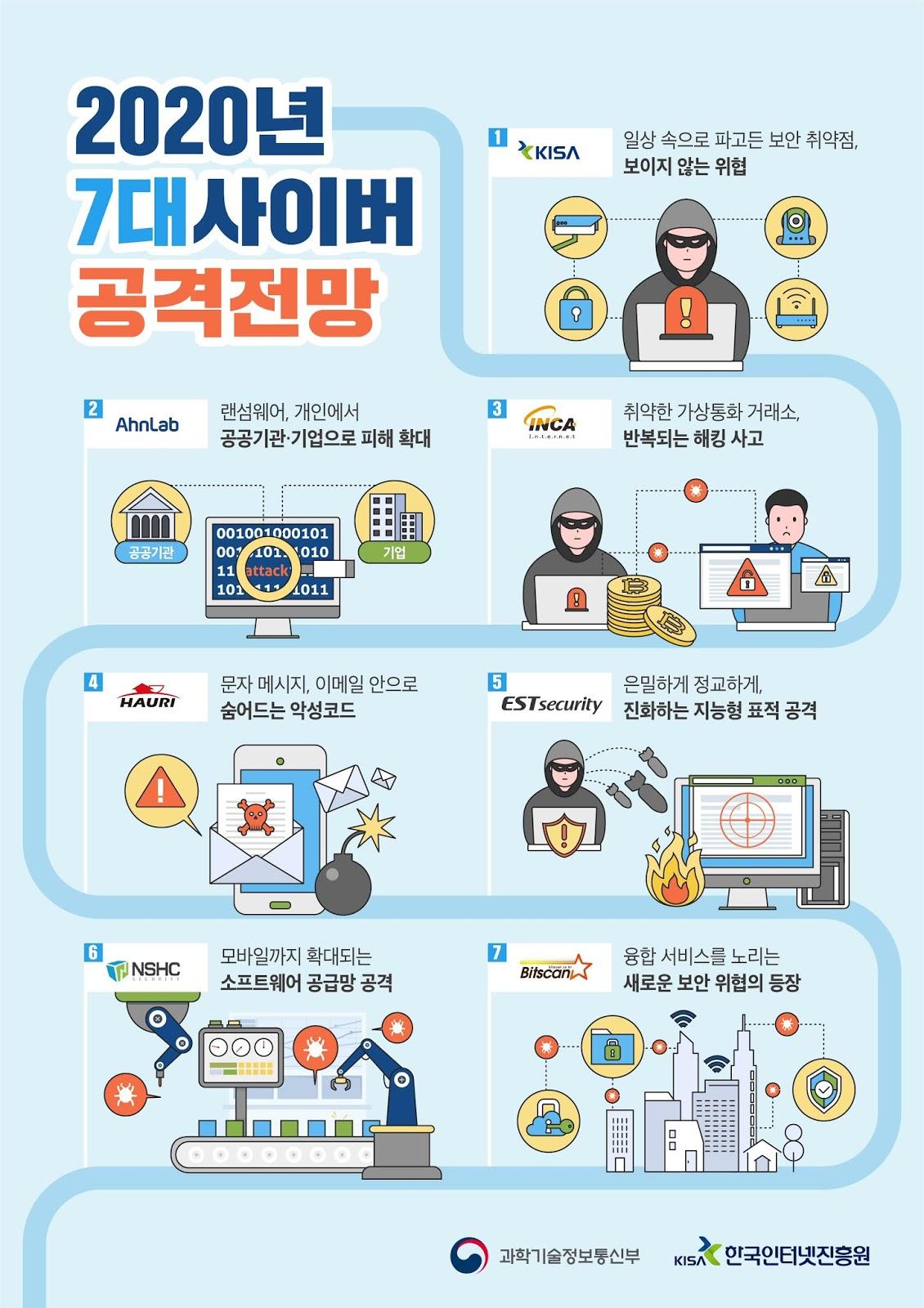 KISA, 국내 보안업체와 2020년 7대 사이버 공격 전망 발표