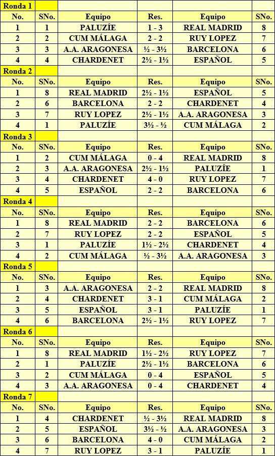 Emparejamientos y resultados del IV Campeonato de España por equipos 1960