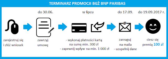 Terminarz promocji BGŻ BNP Paribas Premia dla Ciebie