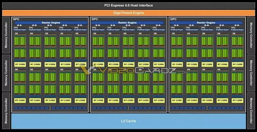 NVIDIA GA106 GPU Devresi