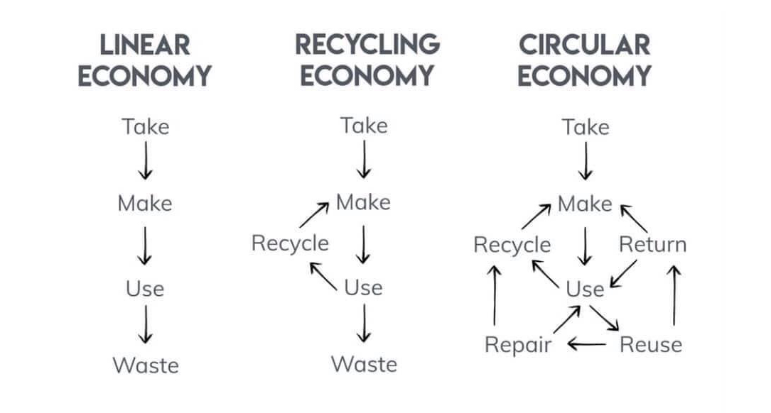 Pable | Ekonomi Sirkular | Circular Economy