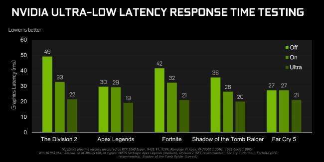 وقت استجابة NVIDIA منخفض للغاية لاختبار نتائج الاختبار