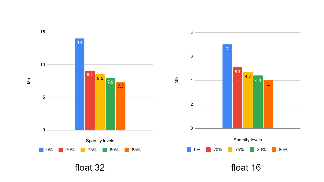 Ablation study of MobileNetV2 model size (float32 and float16 types) with different sparsity levels using PruneForLatencyOnXNNPack pruning policy.