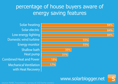 The Solarblogger Less Is Worth More Why House