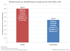 Nonfatal, Nonsexual Assaults per 100,000 People for Canada and the United States, 2006