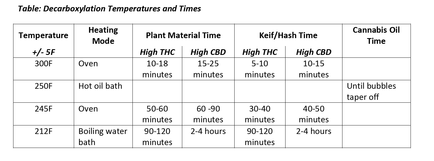 Generally speaking oxidisation is an unwanted consequence of drying or cooking cannabis but as uses for degraded cannabinoids like cbn become more sought also matt sands medicine decarboxylation and rh mattsandsspot