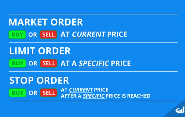 order types in stock market | Types of orders in stock market |
