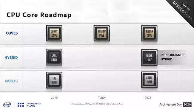 Cpu Core Roadmap