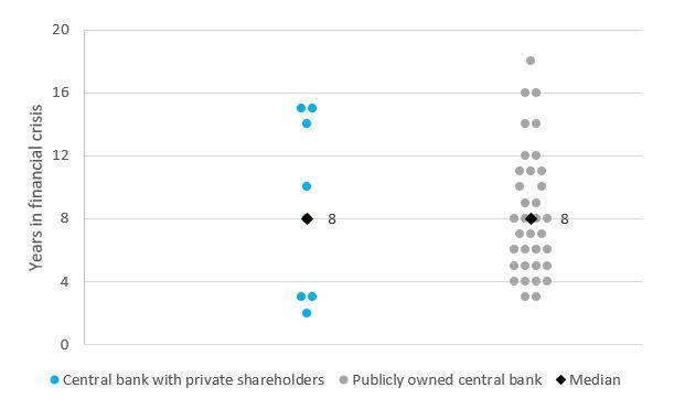 Kas valdo pasaulio šalių centrinius bankus?