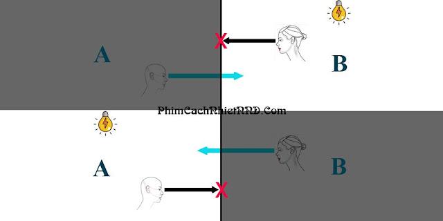 Nguyên lý hoạt động của phim chống nắng một chiều