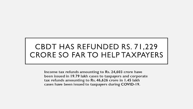 CBDT has refunded Rs. 71,229 crore so far to help taxpayers